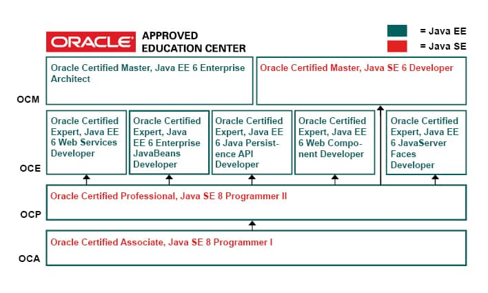 oracle certified master java enterprise architect java ee 7 pdf